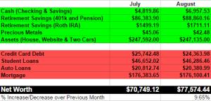 August 2014 Net Worth